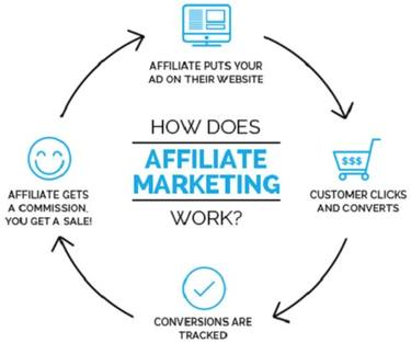 Affiliate Marketing Diagram